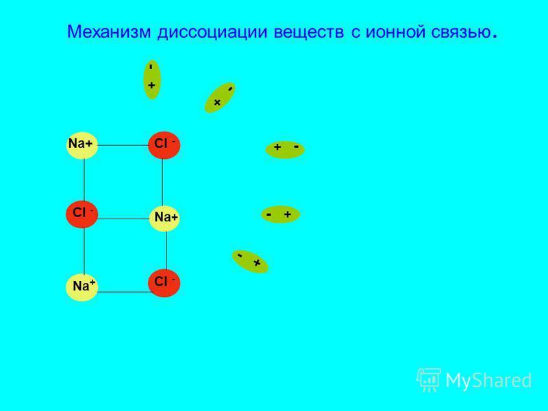Механизм диссоциации веществ с ионной связью. Na + Cl - - +