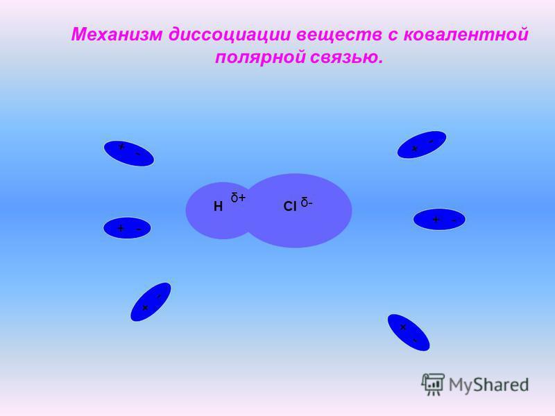 Механизм диссоциации веществ с ковалентной полярной связью. HCl + - δ+δ+ δ-δ-