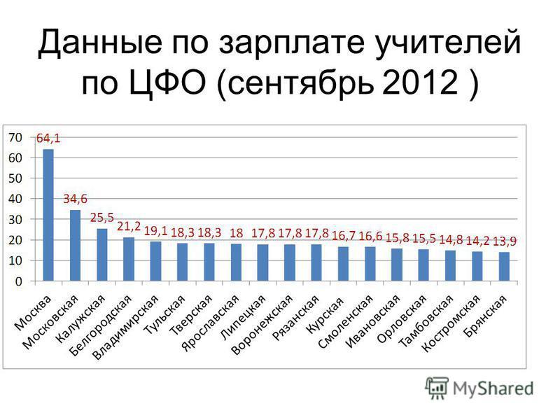 Данные по зарплате учителей по ЦФО (сентябрь 2012 )