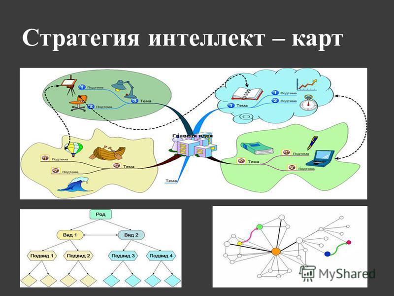 Стратегия интеллект – карт