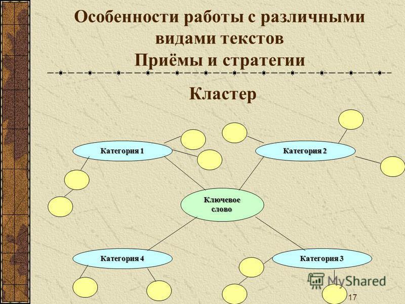 17 Особенности работы с различными видами текстов Приёмы и стратегии Ключевое слово Категория 1 Категория 4 Категория 3 Категория 2 Кластер