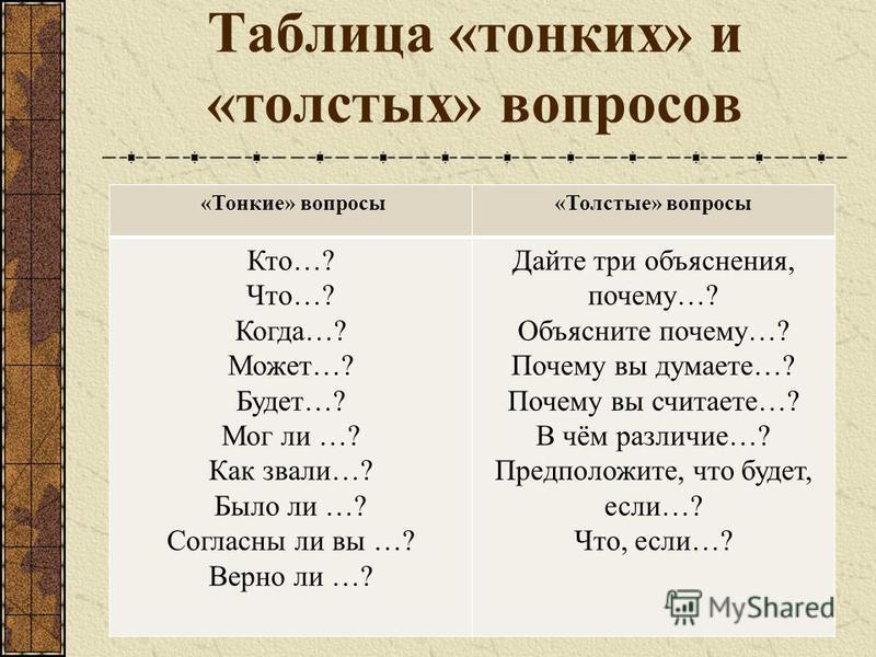 Таблица «тонких» и «толстых» вопросов «Тонкие» вопросы«Толстые» вопросы Кто…? Что…? Когда…? Может…? Будет…? Мог ли …? Как звали…? Было ли …? Согласны ли вы …? Верно ли …? Дайте три объяснения, почему…? Объясните почему…? Почему вы думаете…? Почему вы