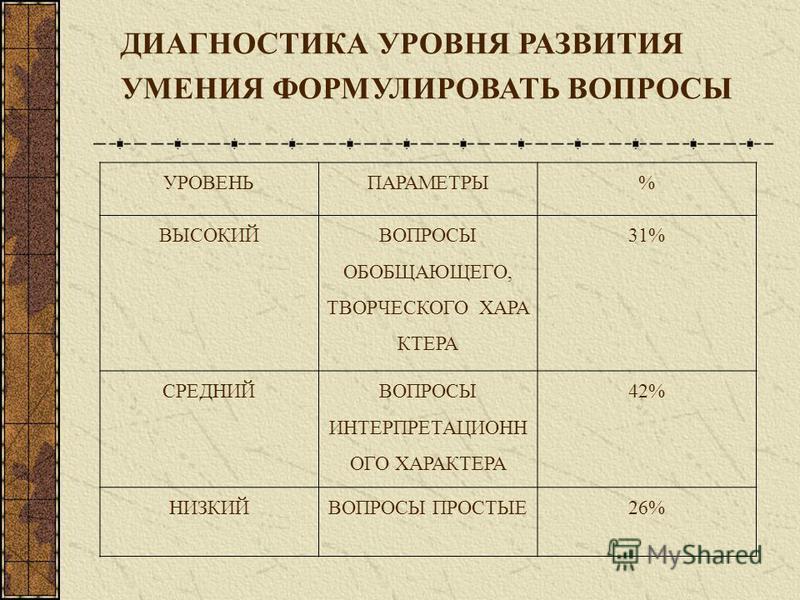 УРОВЕНЬПАРАМЕТРЫ% ВЫСОКИЙ ВОПРОСЫ ОБОБЩАЮЩЕГО, ТВОРЧЕСКОГО ХАРА КТЕРА 31% СРЕДНИЙ ВОПРОСЫ ИНТЕРПРЕТАЦИОНН ОГО ХАРАКТЕРА 42% НИЗКИЙВОПРОСЫ ПРОСТЫЕ26% ДИАГНОСТИКА УРОВНЯ РАЗВИТИЯ УМЕНИЯ ФОРМУЛИРОВАТЬ ВОПРОСЫ