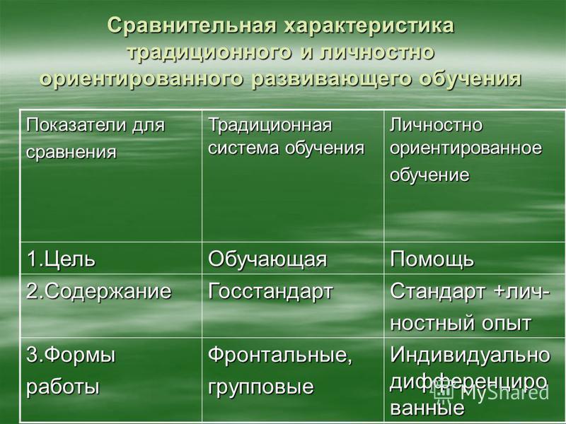 Сравнительная характеристика традиционного и личностно ориентированного развивающего обучения Показатели для сравнения Традиционная система обучения Личностно ориентированное обучение 1. Цель ОбучающаяПомощь 2. Содержание Госстандарт Стандарт +личнос