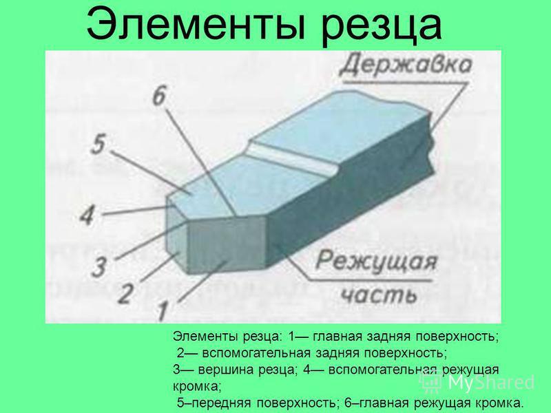 Элементы резца Элементы резца: 1 главная задняя поверхность; 2 вспомогательная задняя поверхность; 3 вершина резца; 4 вспомогательная режущая кромка; 5–передняя поверхность; 6–главная режущая кромка.