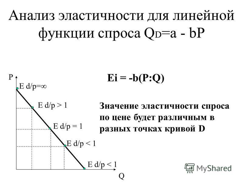 Анализ эластичности для линейной функции спроса Q D =a - bP E d/p= P Q E d/p > 1 E d/p = 1 E d/p < 1 Ei = -b(P:Q) Значение эластичности спроса по цене будет различным в разных точках кривой D