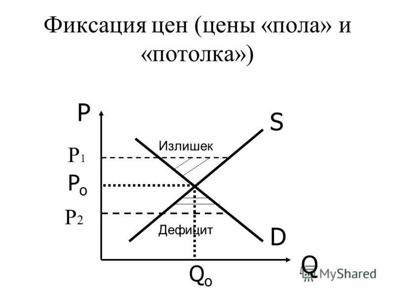 D S P Q PoPo QoQo Излишек Дефицит Фиксация цен (цены «пола» и «потолка») P1P1 P2P2