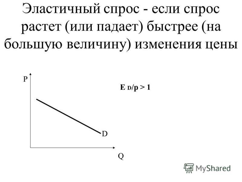 Эластичный спрос - если спрос растет (или падает) быстрее (на большую величину) изменения цены Р Q D E D /p > 1