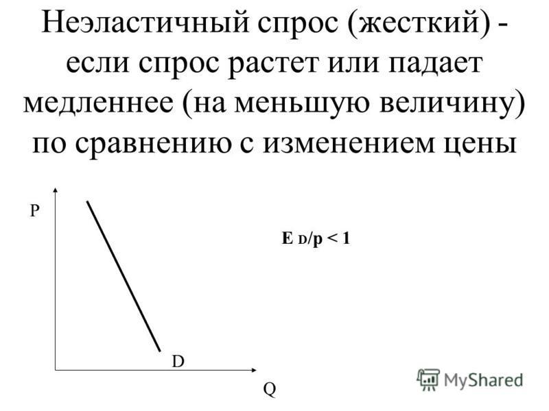 Неэластичный спрос (жесткий) - если спрос растет или падает медленнее (на меньшую величину) по сравнению с изменением цены Р Q D E D /p < 1