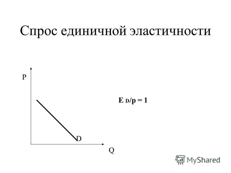 Cпрос единичной эластичности Р Q D E D /p = 1