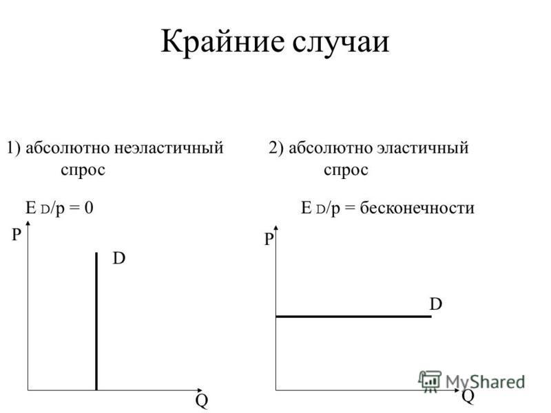 Крайние случаи Р Р Q Q E D /p = 0E D /p = бесконечности 1) абсолютно неэластичный спрос 2) абсолютно эластичный спрос D D
