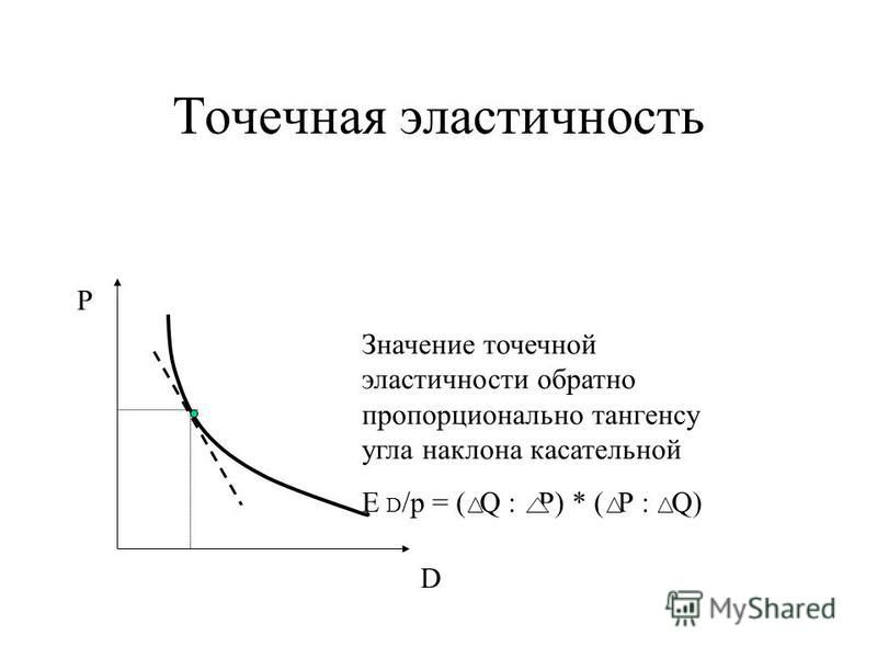 Точечная эластичность Р D Значение точечной эластичности обратно пропорционально тангенсу угла наклона касательной E D /p = ( Q : Р) * ( Р : Q)