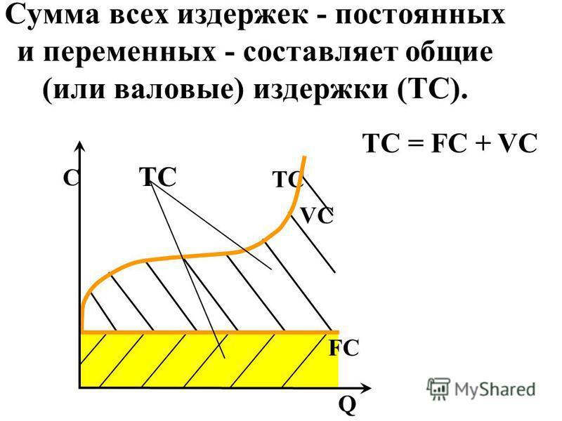 TCTC VCVC TC = FC + VC Сумма всех издержек - постоянных и переменных - составляет общие (или валовые) издержки (TC). FCFC Q C TCTC