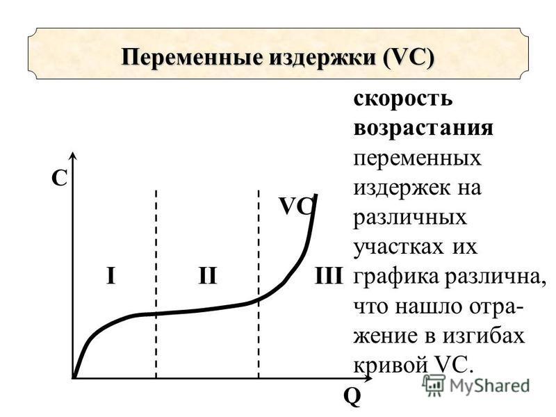 VC Q C IIIIII Переменные издержки (VC) скорость возрастания переменных издержек на различных участках их графика различна, что нашло отражение в изгибах кривой VC.