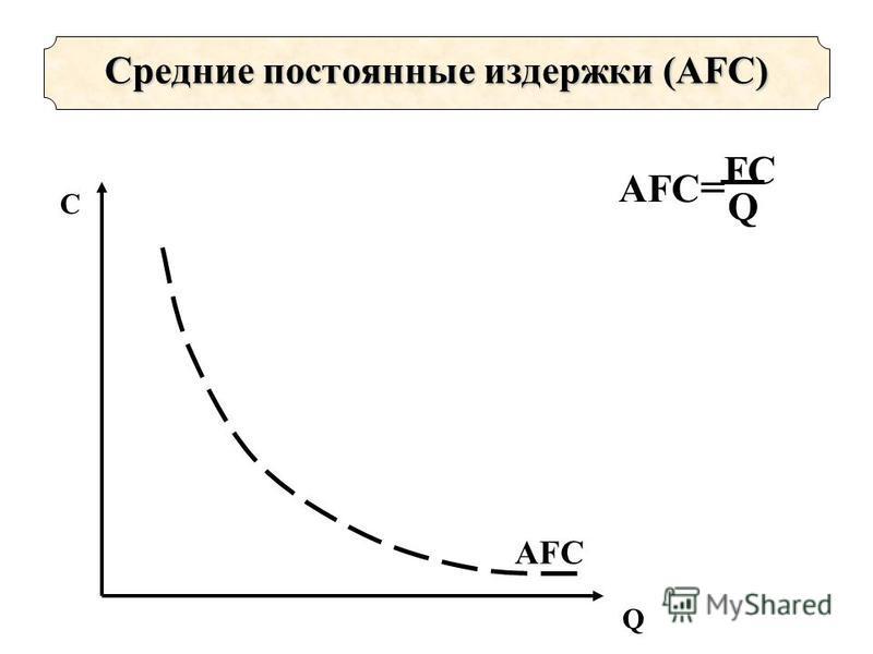Средние постоянные издержки (AFС) AFC AFC = FCFC Q С Q