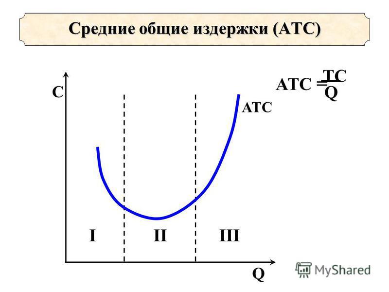 ATC = TCTC Q Q C IIIIII ATC Средние общие издержки (АTС)
