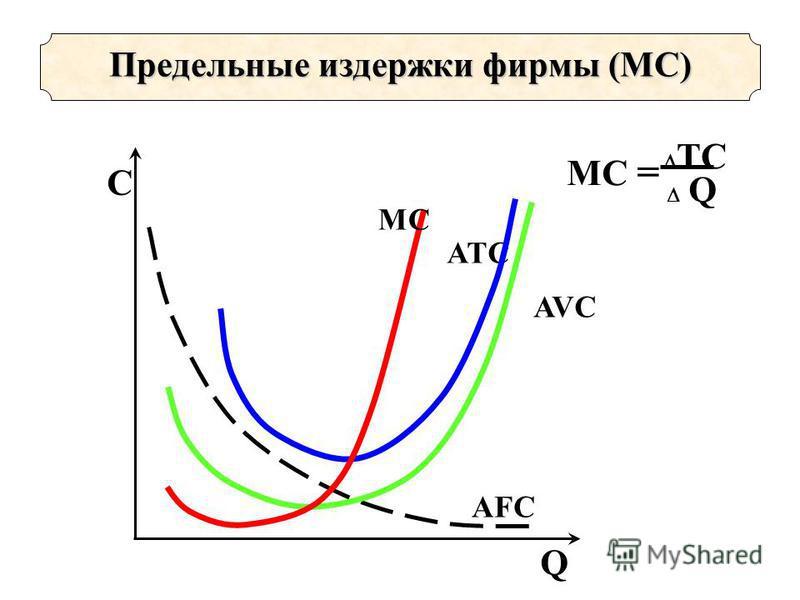 MC = TC Q Предельные издержки фирмы (МС) C Q ATC AFC AVC MCMC