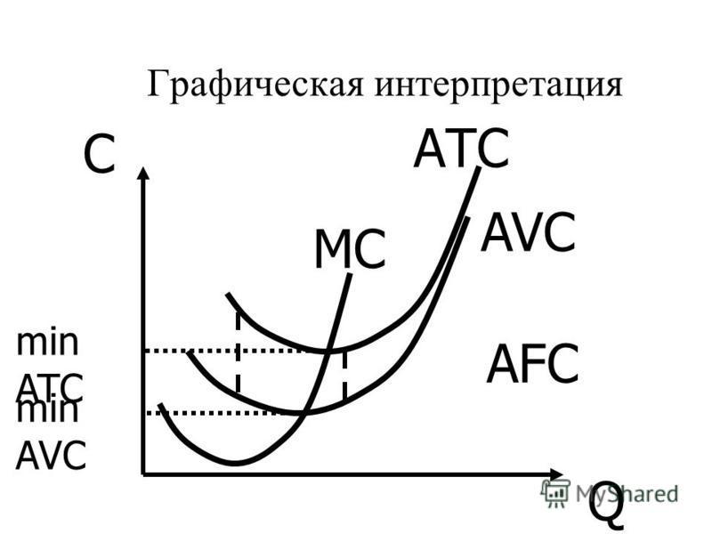 Графическая интерпретация С Q МС АТС AVC min ATC min AVC AFC