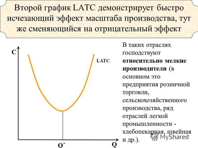 Q*Q* LATC Второй график LATC демонстрирует быстро исчезающий эффект масштаба производства, тут же сменяющийся на отрицательный эффект Q C В таких отраслях господствуют относительно мелкие производители (в основном это предприятия розничной торговли,