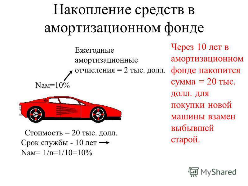 Накопление средств в амортизационном фонде Через 10 лет в амортизационном фонде накопится сумма = 20 тыс. долл. для покупки новой машины взамен выбывшей старой. Nам=10% Стоимость = 20 тыс. долл. Срок службы - 10 лет Nам= 1/n=1/10=10% Ежегодные аморти