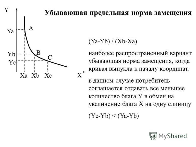 Y X A B Ya Yb XaXb (Ya-Yb) / (Xb-Xa) наиболее распространенный вариант убывающая норма замещения, когда кривая выпукла к началу координат: в данном случае потребитель соглашается отдавать все меньшее количество блага У в обмен на увеличение блага Х н