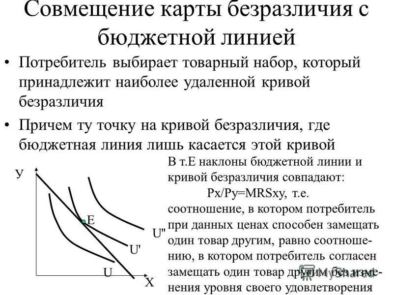 Совмещение карты безразличия с бюджетной линией Потребитель выбирает товарный набор, который принадлежит наиболее удаленной кривой безразличия Причем ту точку на кривой безразличия, где бюджетная линия лишь касается этой кривой Е У Х U U' U'' В т.Е н