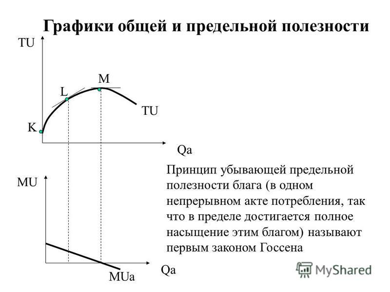 TU Qa K L M MU Qa TU MUa Принцип убывающей предельной полезности блага (в одном непрерывном акте потребления, так что в пределе достигается полное насыщение этим благом) называют первым законом Госсена Графики общей и предельной полезности