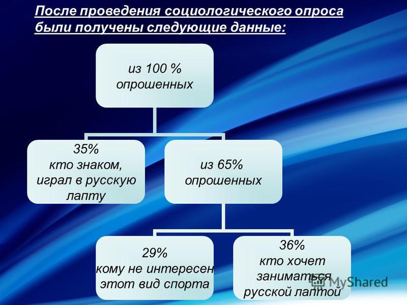 из 100 % опрошенных 35% кто знаком, играл в русскую лапту из 65% опрошенных 29% кому не интересен этот вид спорта 36% кто хочет заниматься русской лаптой После проведения социологического опроса были получены следующие данные: