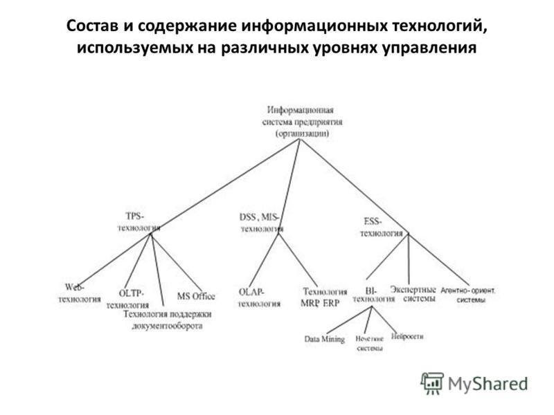 Состав и содержание информационных технологий, используемых на различных уровнях управления