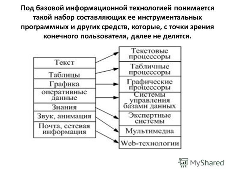 Под базовой информационной технологией понимается такой набор составляющих ее инструментальных программных и других средств, которые, с точки зрения конечного пользователя, далее не делятся.
