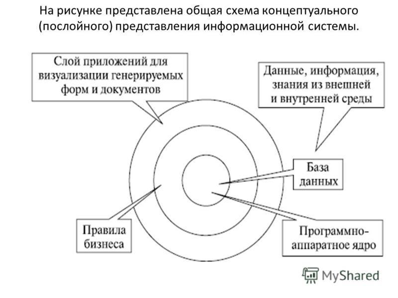 На рисунке представлена общая схема концептуального (послойного) представления информационной системы.