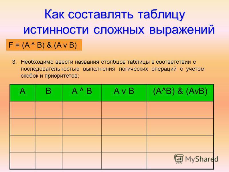 Как составлять таблицу истинности сложных выражений F = (AvB) & (A^B) 3. Необходимо ввести названия столбцов таблицы в соответствии с последовательностью выполнения логических операций с учетом скобок и приоритетов; ABA ^ BA v B(A^B) & (AvB) F = (A ^