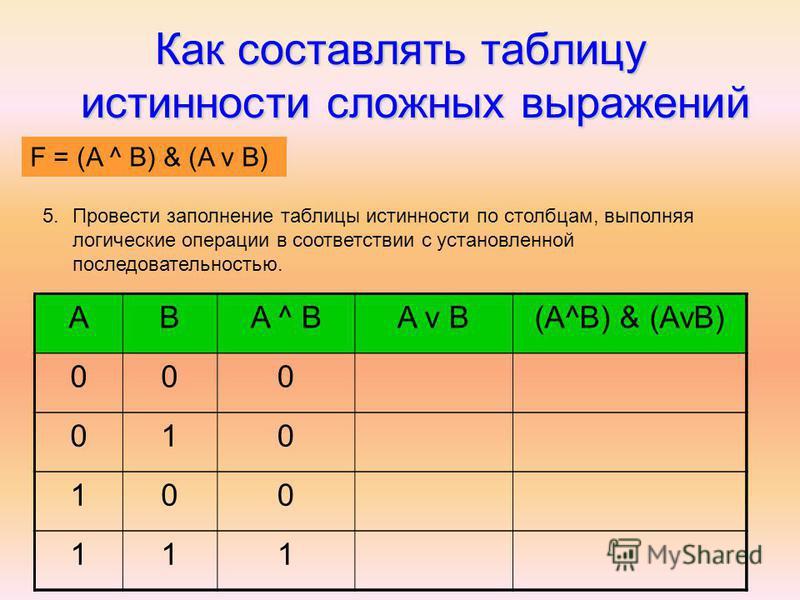 Как составлять таблицу истинности сложных выражений F = (AvB) & (A^B) 5. Провести заполнение таблицы истинности по столбцам, выполняя логические операции в соответствии с установленной последовательностью. ABA ^ BA v B(A^B) & (AvB) 000 010 100 111 F