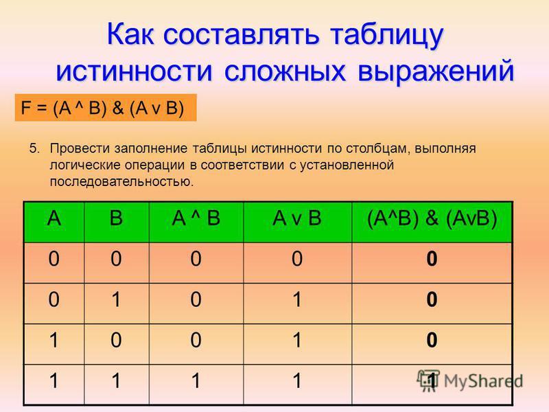 Как составлять таблицу истинности сложных выражений F = (AvB) & (A^B) ABA ^ BA v B(A^B) & (AvB) 00000 01010 10010 11111 5. Провести заполнение таблицы истинности по столбцам, выполняя логические операции в соответствии с установленной последовательно