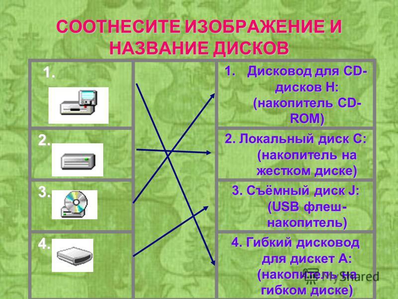 СООТНЕСИТЕ ИЗОБРАЖЕНИЕ И НАЗВАНИЕ ДИСКОВ 1. 1. 1. Дисковод для СD- дисков Н: (накопитель CD- ROM) 2. 2. 2. Локальный диск С: (накопитель на жестком диске) 3. 3. Съёмный диск J: (USB флеш- накопитель) 4. 4. Гибкий дисковод для дискет А: (накопитель на