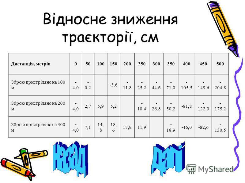 Відносне зниження траєкторії, см Дистанція, метрів050100150200250300350400450500 Зброю пристріляно на 100 м - 4,0 - 0,2 -3,6 - 11,8 - 25,2 - 44,6 - 71,0 - 105,5 - 149,6 - 204,8 Зброю пристріляно на 200 м - 4,0 2,75,95,2 - 10,4 - 26,8 - 50,2 -81,8 - 1