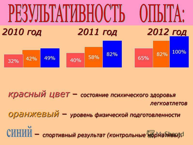 2010 год 2011 год 2012 год красный цвет – состояние психического здоровья красный цвет – состояние психического здоровья легкоатлетов легкоатлетов оранжевый – уровень физической подготовленности оранжевый – уровень физической подготовленности – спорт