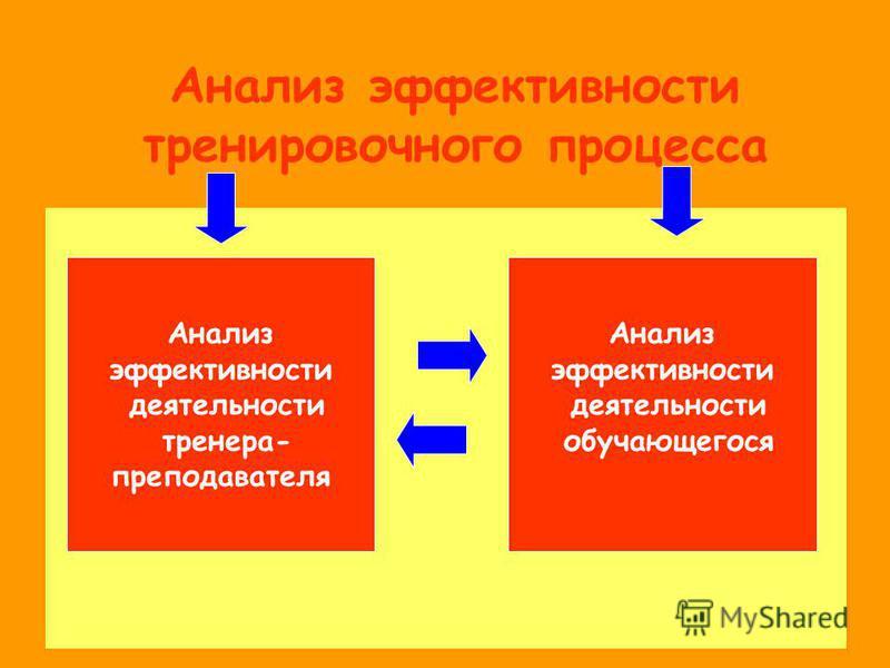 Анализ эффективности ттренировочного процесса Анализ эффективности деятельности тренера- преподавателя Анализ эффективности деятельности обучающегося