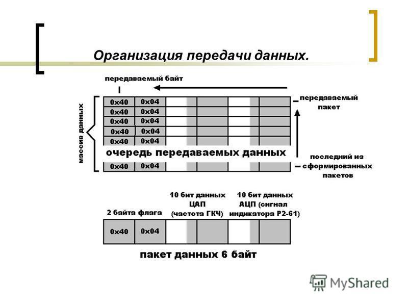 Организация передачи данных.