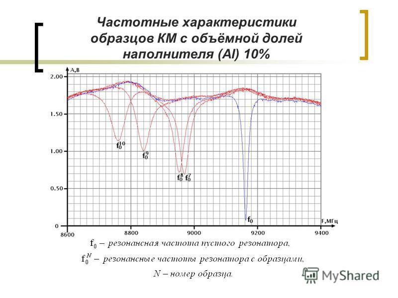 Частотные характеристики образцов КМ с объёмной долей наполнителя (Al) 10%