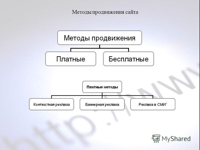 Методы продвижения сайта