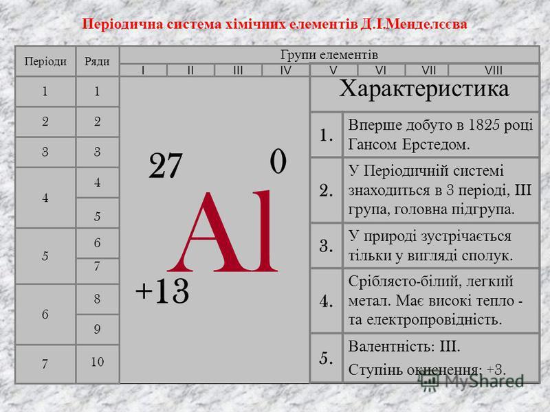 Польовий шпат Al 2 O 3 ; Боксит Al 2 O 3nH 2 O; Нефелін Al 2 O 3Na 2 O2SiO 2, або NaAlSiO 4 ; Корунд (прозорі кристали) Al 2 O 3 ; Каолін (глина) Al 2 O 3 2SiO 22H 2 O; Гідроаргеліт Al(OH) 3 ; Беміт AlO(OH); Діаспор HAlO 2 ; Кріоліт Na 3 AlF 6 ; Алюм