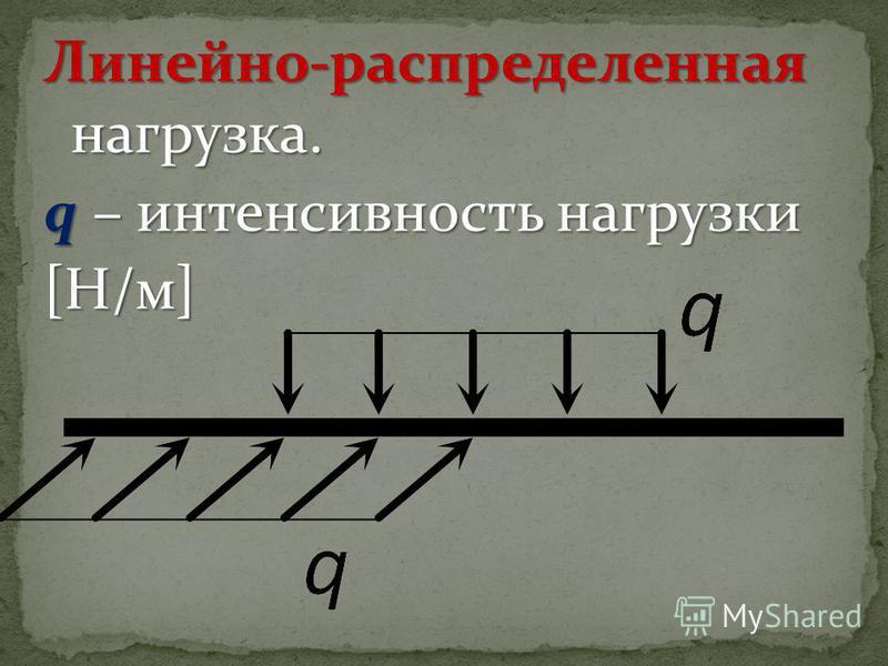 Линейно-распределенная нагрузка. q – интенсивность нагрузки [Н/м]