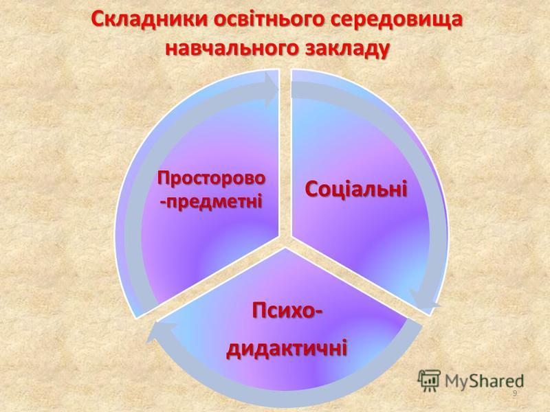 Соціальні Психо-дидактичні Просторово -предметні Складники освітнього середовища навчального закладу 9