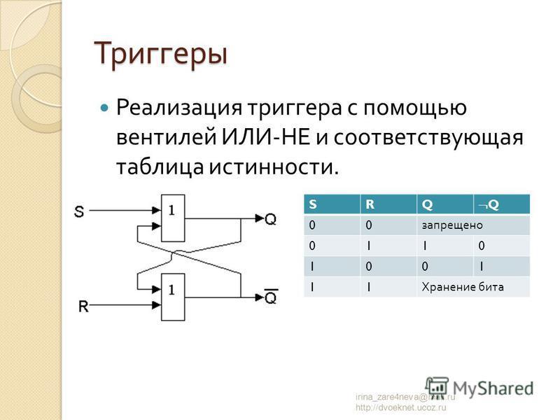 Реализация триггера с помощью вентилей ИЛИ - НЕ и соответствующая таблица истинности. irina_zare4neva@mail.ru http://dvoeknet.ucoz.ru Триггеры SRQ Q 00 запрещено 0110 1001 11 Хранение бита