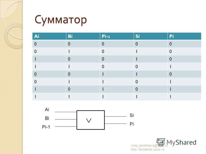 AiBiPi-1SiPi 00000 01010 10010 11001 00110 01101 10101 11111 irina_zare4neva@mail.ru http://dvoeknet.ucoz.ru Сумматор Ai Bi Pi-1 Si Pi