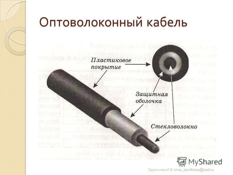 Оптоволоконный кабель Заречнева И. В. irina_zare4neva@mail.ru