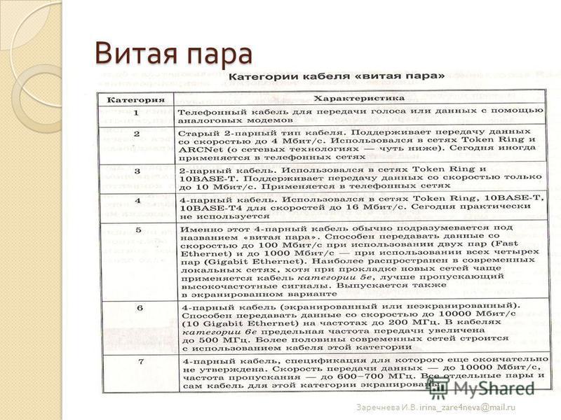 Витая пара Заречнева И. В. irina_zare4neva@mail.ru