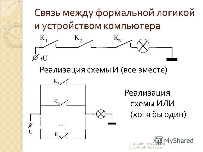 Реализация схемы И ( все вместе ) irina_zare4neva@mail.ru http://dvoeknet.ucoz.ru Связь между формальной логикой и устройством компьютера Реализация схемы ИЛИ ( хотя бы один )