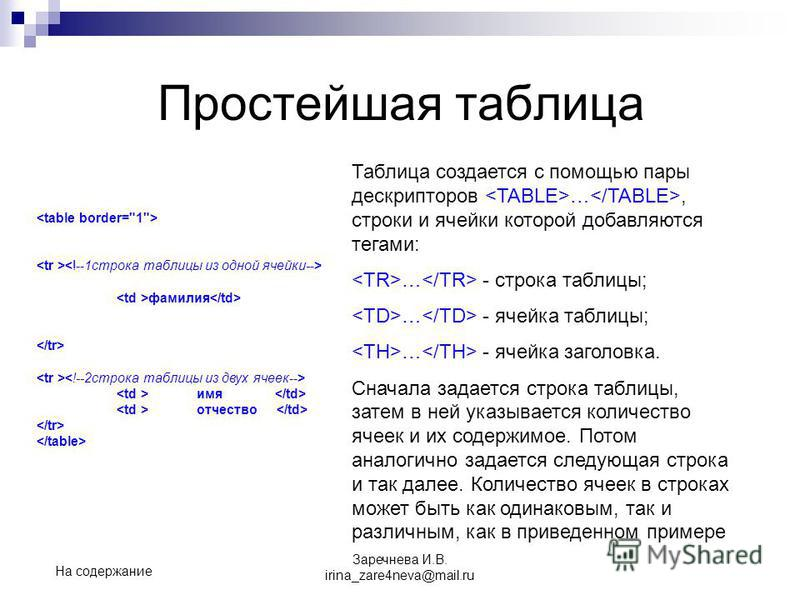 Простейшая таблица Таблица создается с помощью пары дескрипторов …, строки и ячейки которой добавляются тегами: … - строка таблицы; … - ячейка таблицы; … - ячейка заголовка. Сначала задается строка таблицы, затем в ней указывается количество ячеек и